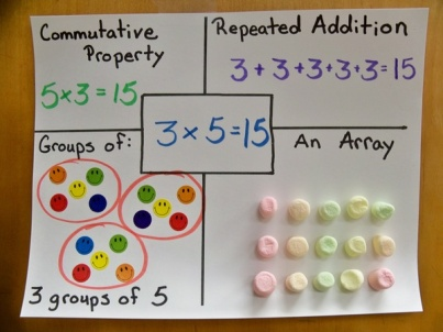way multiplication poster example