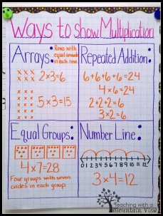 Ways to Show Multiplication Anchor Chart