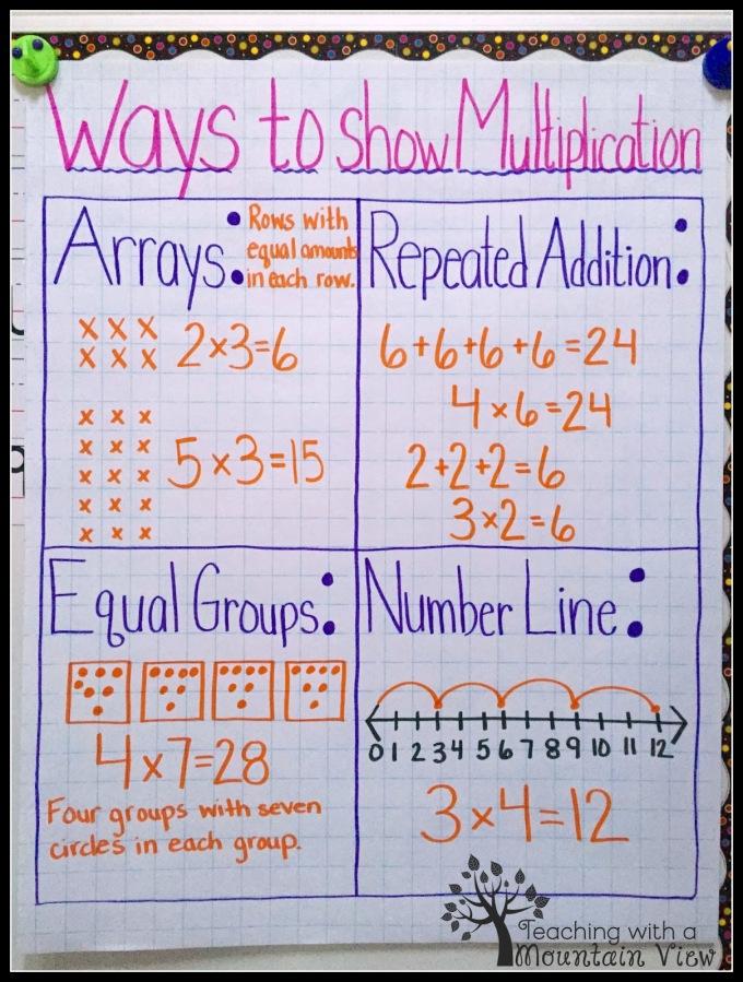 Ways To Show Multiplication Anchor Chart Missfrolchenko